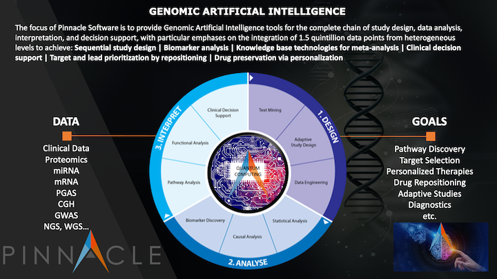 Genomic Artificial Intelligence Overview