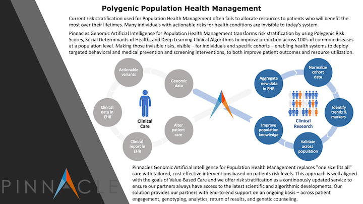 Polygenic Population Health Management